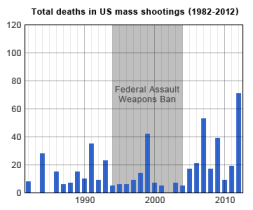 Mass shootings in the United States